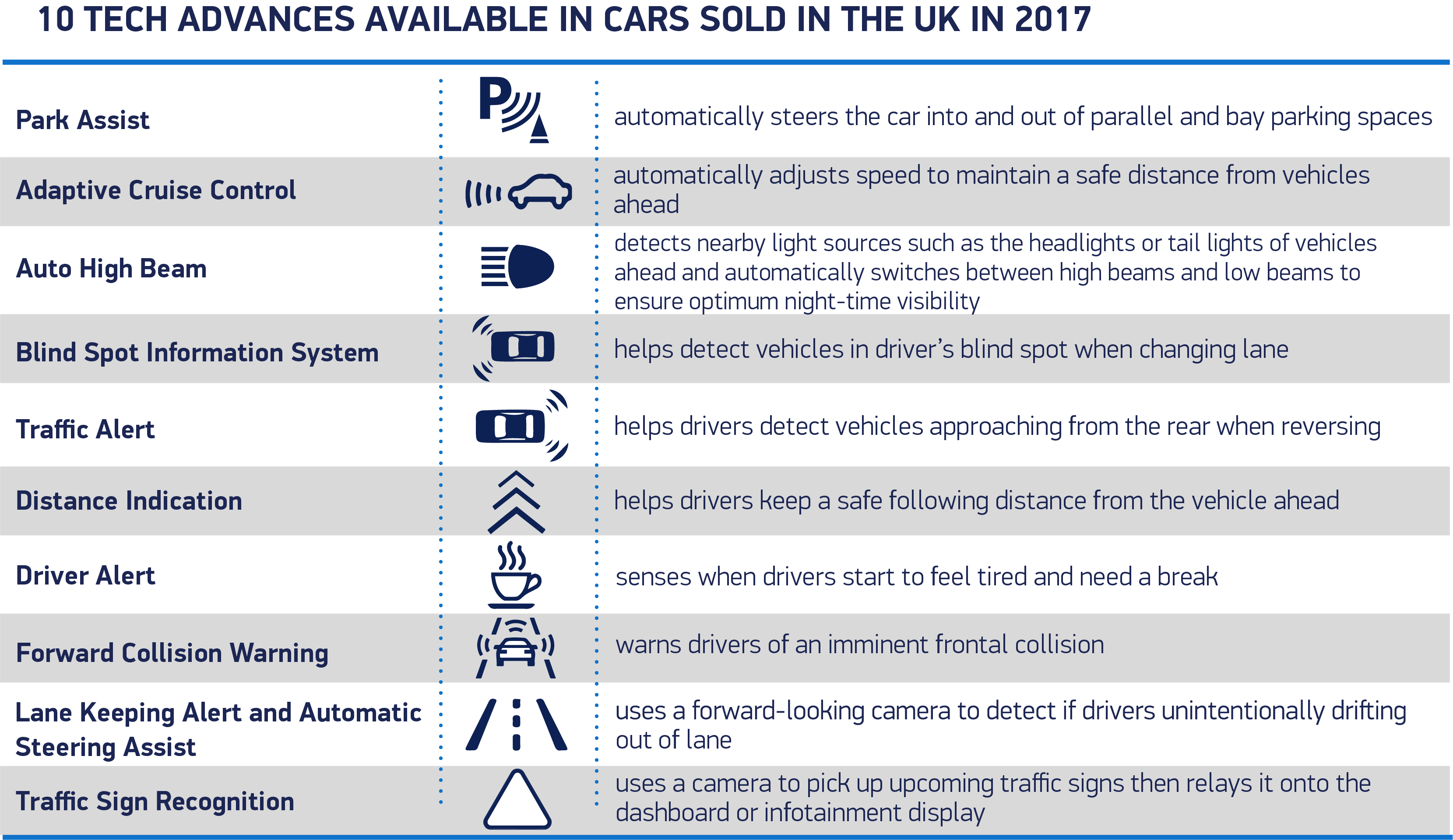 10 tech advances available in cars sold in the uk in 2017