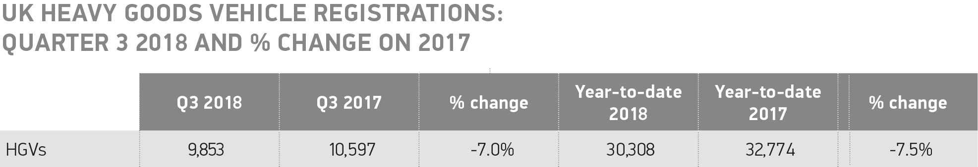 2018 UK HGV registrations Q3 2018 and % change