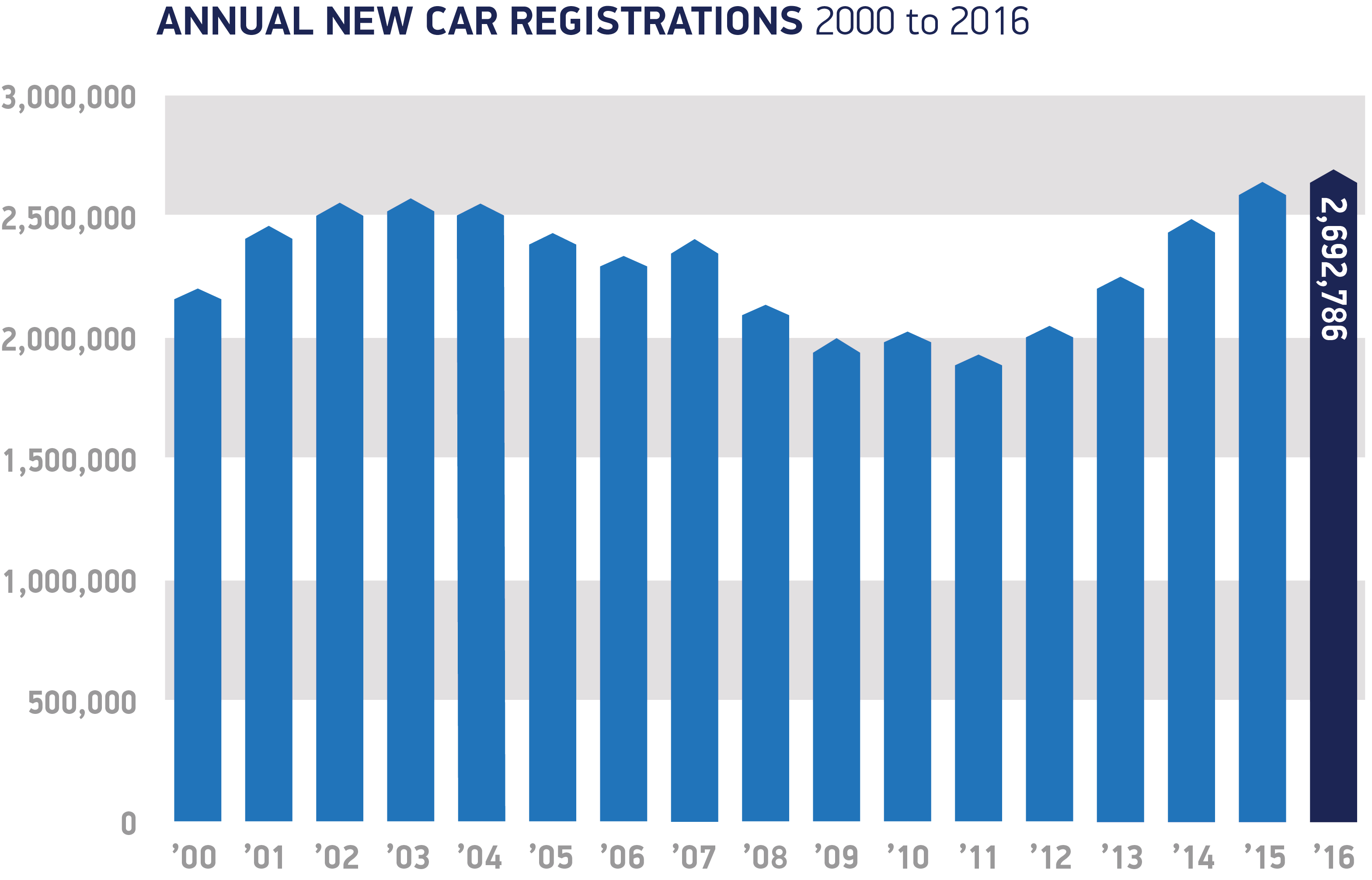Uk new car market achieves record 269 million registrations in uk new car market achieves record 269 million registrations in 2016 with fifth year of growth nvjuhfo Image collections