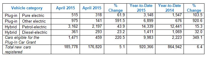 April 2015 EV registrations