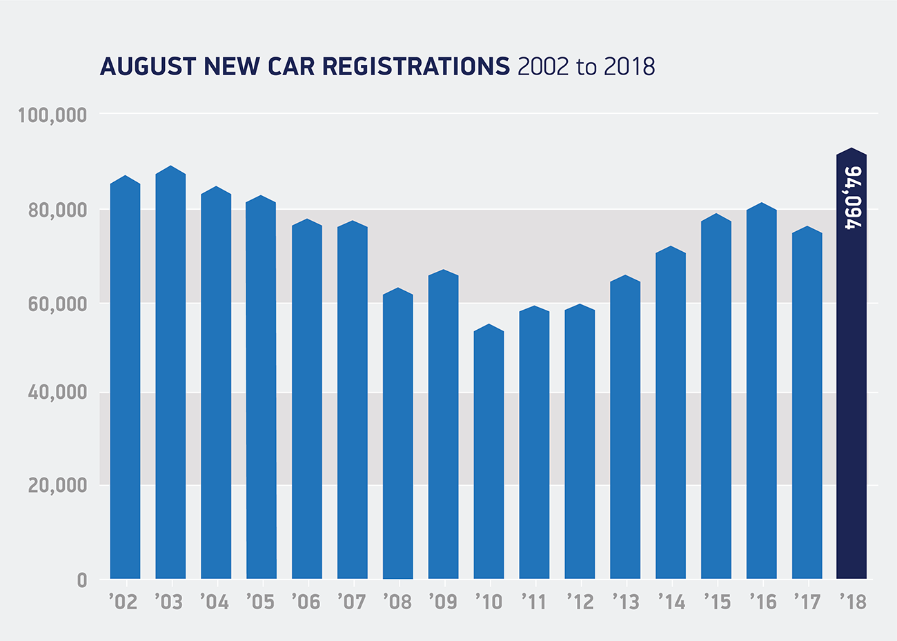 August registrations 2002 to 2018