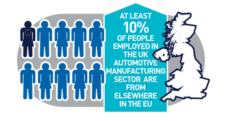 Brexit and the UK Car Industry - SMMT