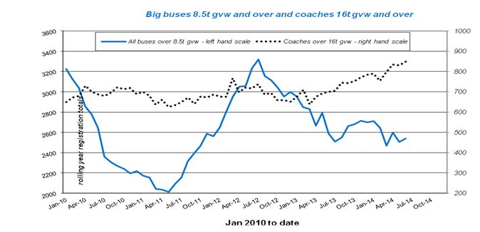 UK bus and coach registrations: 2014 and % change on 2013