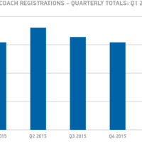 Bus-and-coach-registrations-6T-quarterly-totals-Q4-2014-to-date-chart