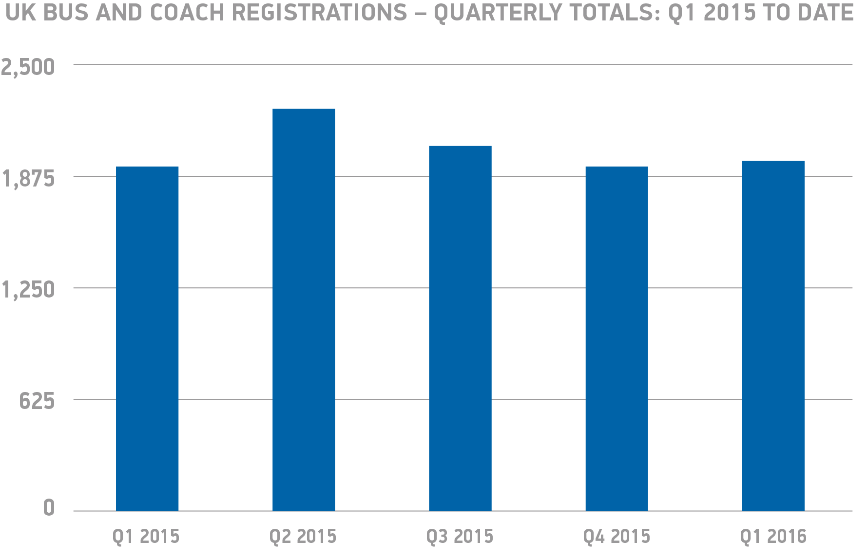 Bus and coach market kicks off 2016 with growth smmt nvjuhfo Image collections