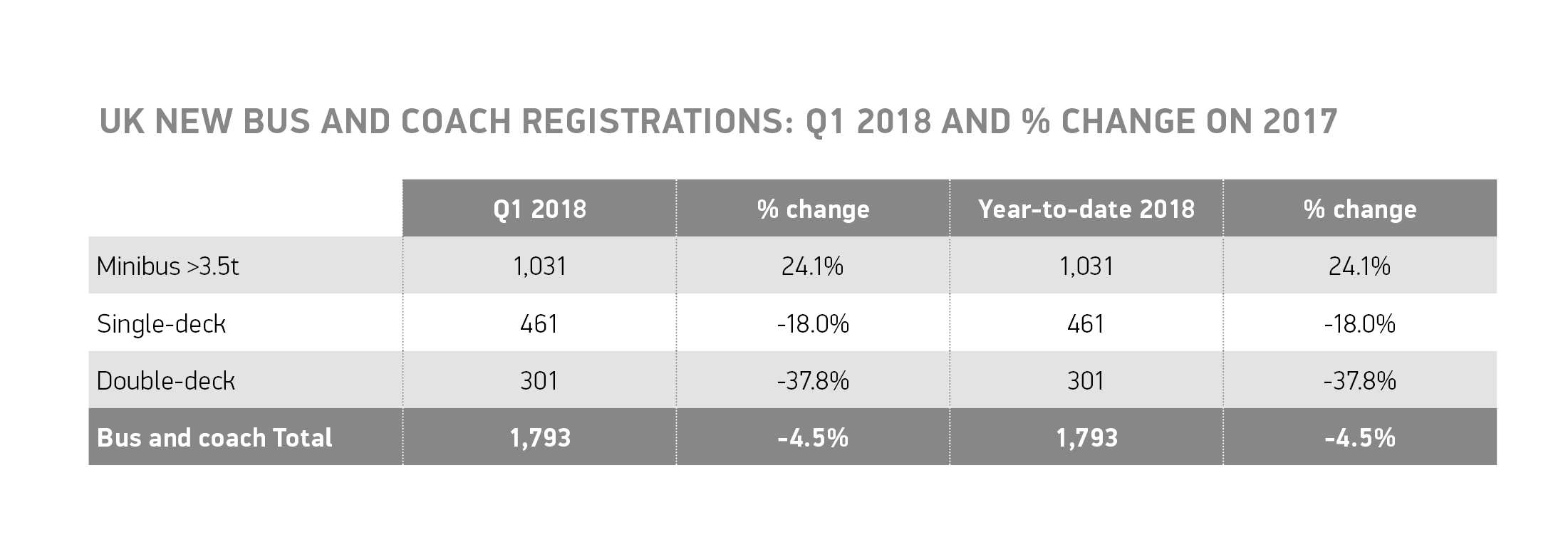 Bus and coach registrations overview table