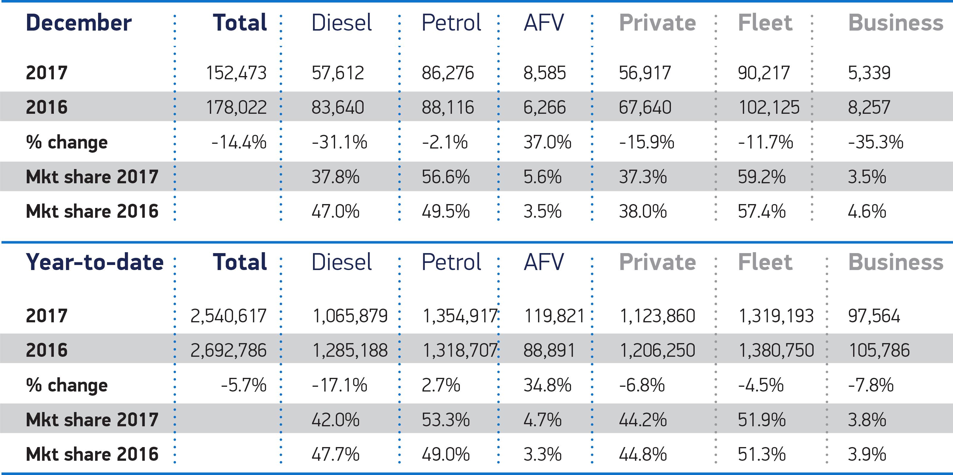 UK new car market declines in 2017 but demand still third