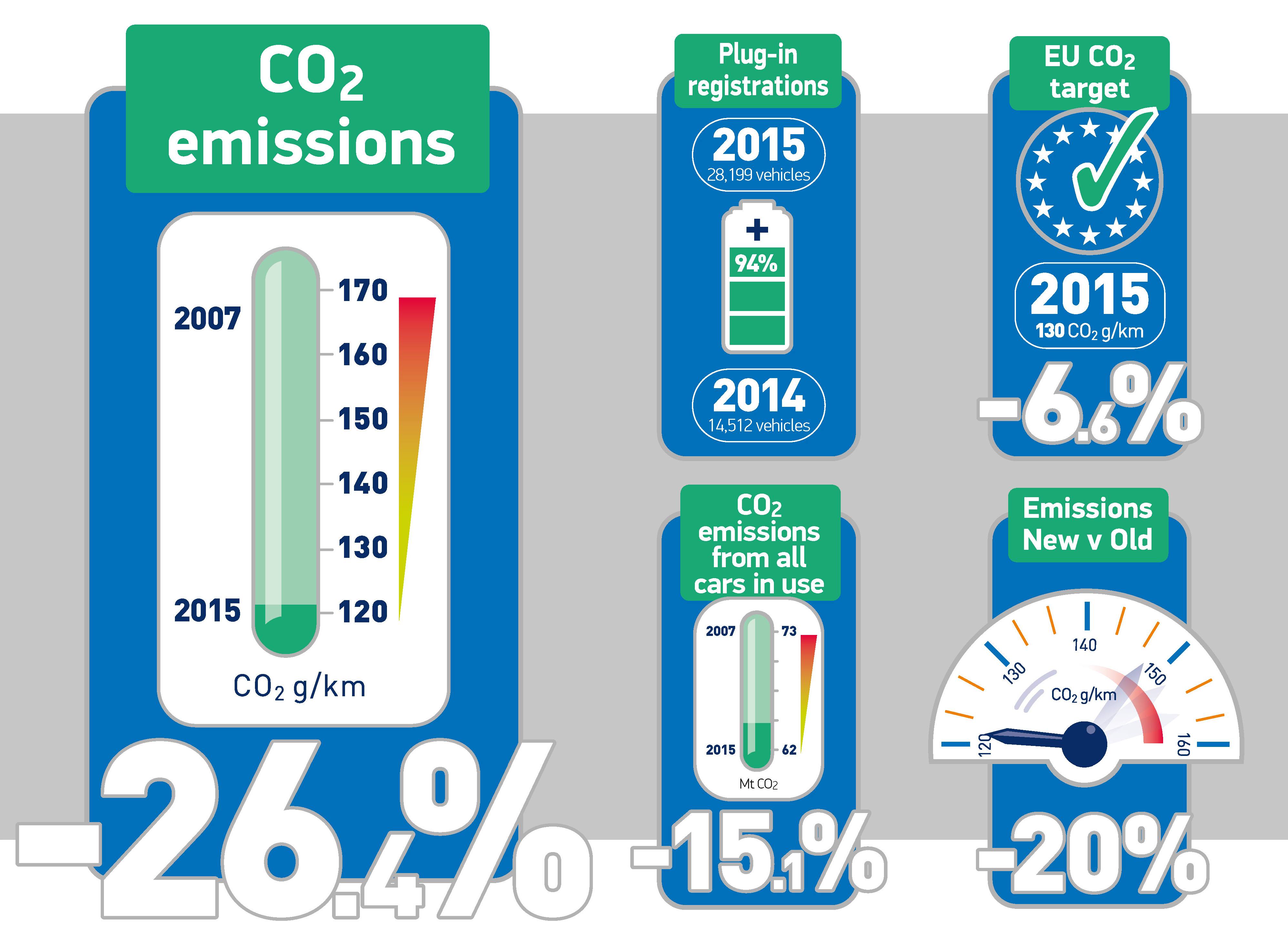 CO2 Infographics page 2
