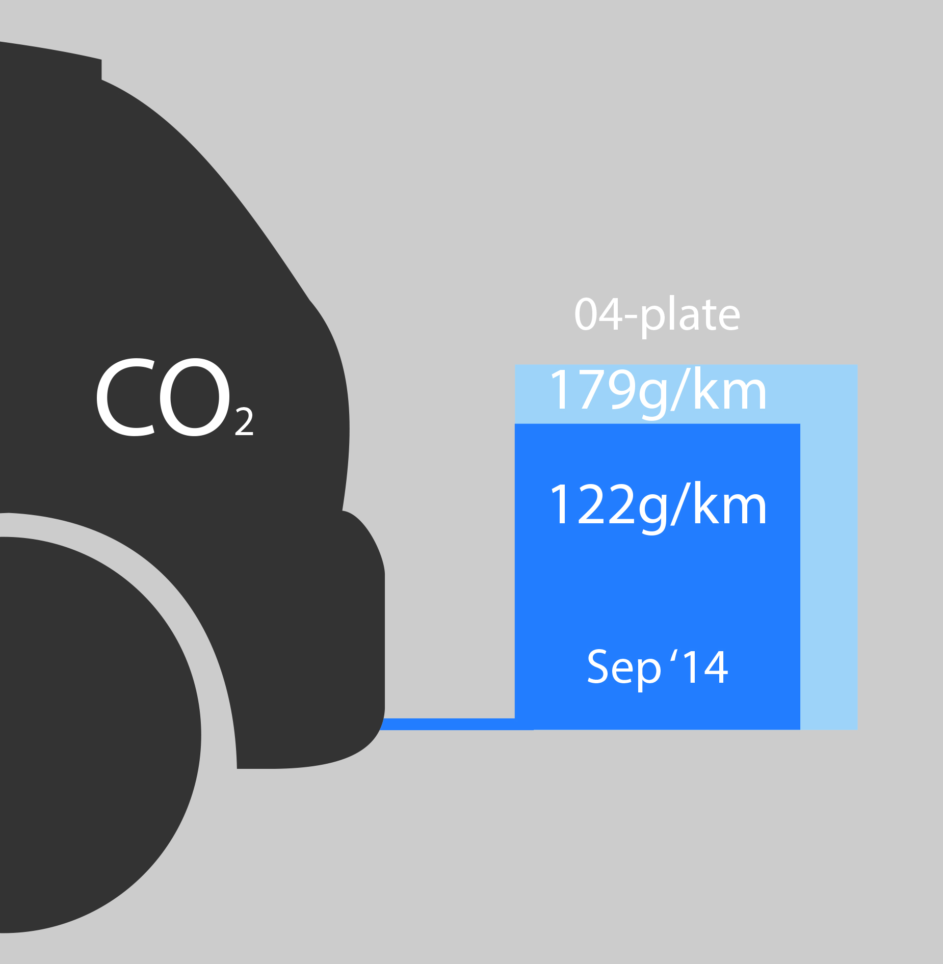 CO2 emissions 04-plate vs. September 2014