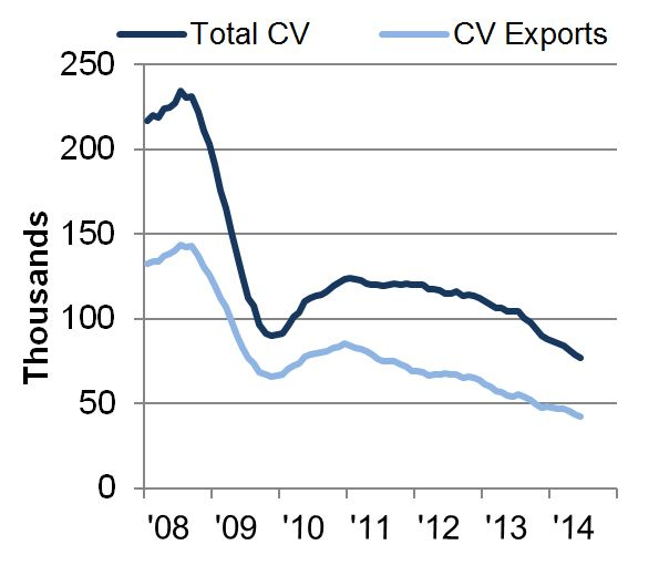 UK CV manufacturing output rolling year total