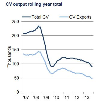 CV nov chart 1