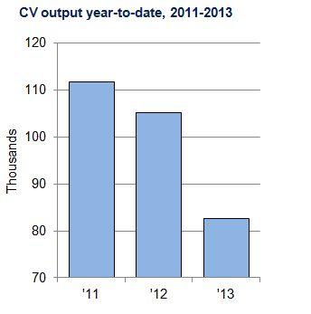 CV nov chart 2