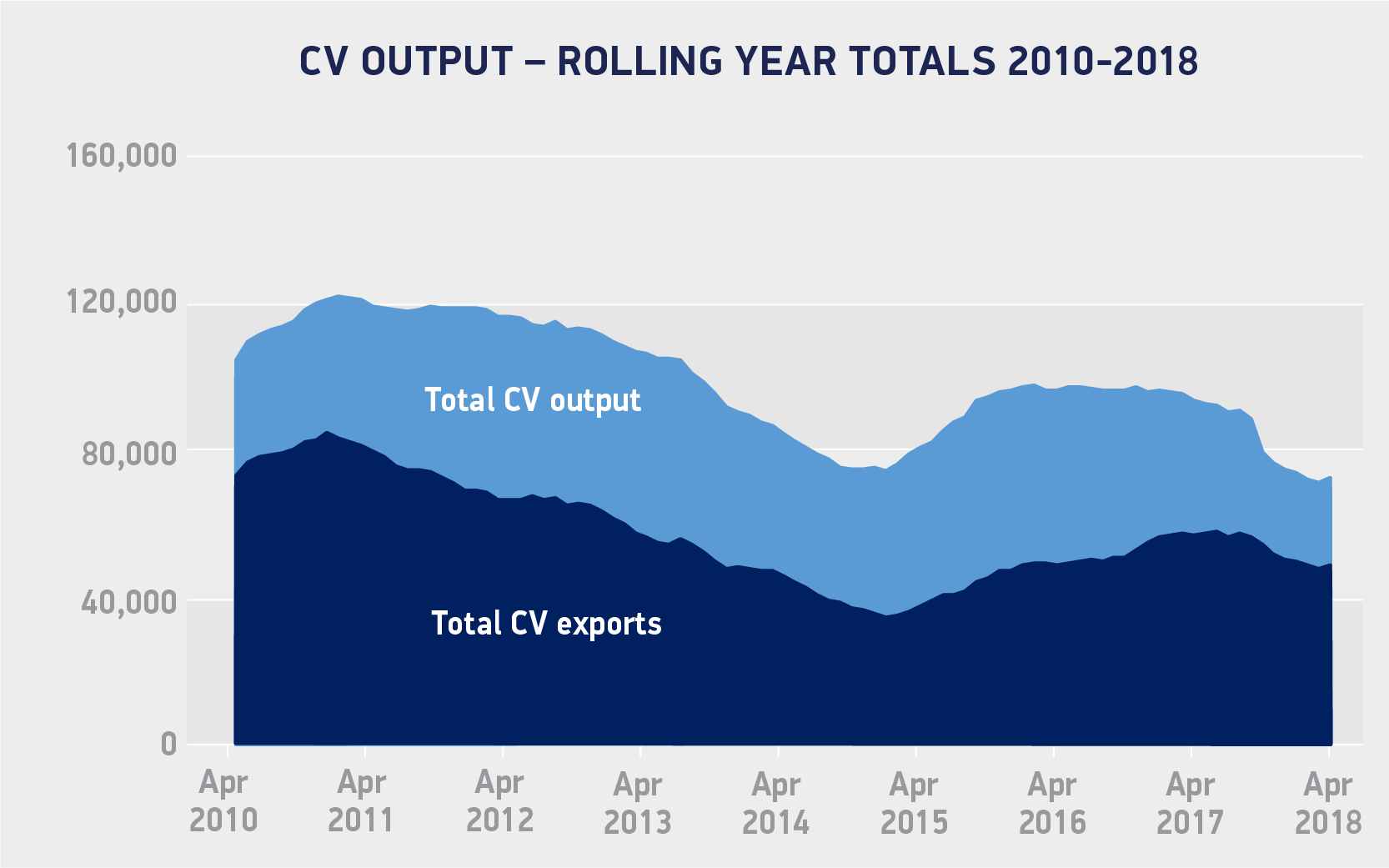 overseas demand drives uk cv manufacturing in april