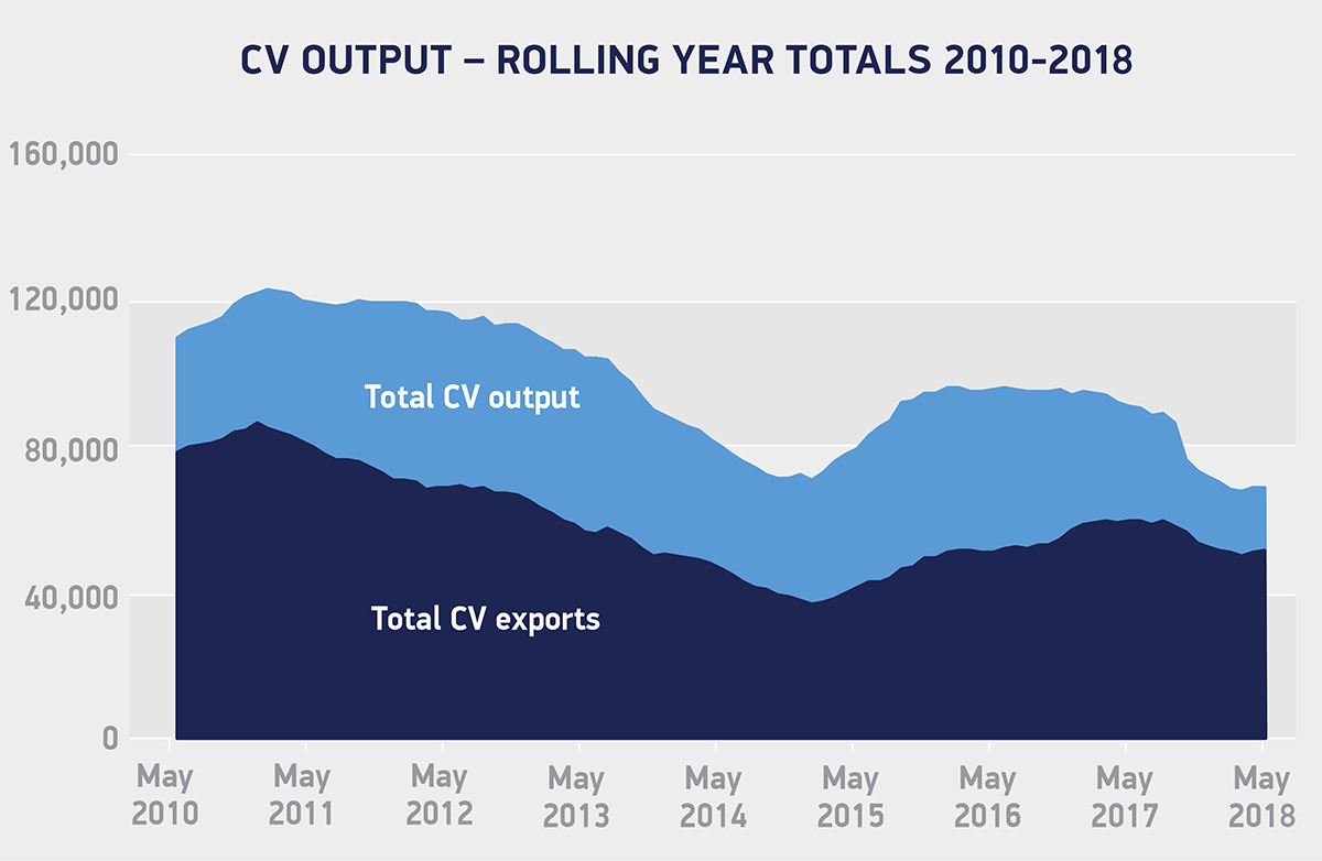 CV output rolling year totals May 2010-2018