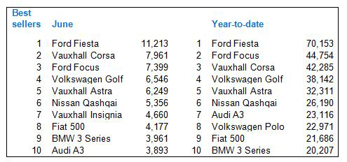Top ten new cars registered Jun 2014 and year-to-date (half year) 2014