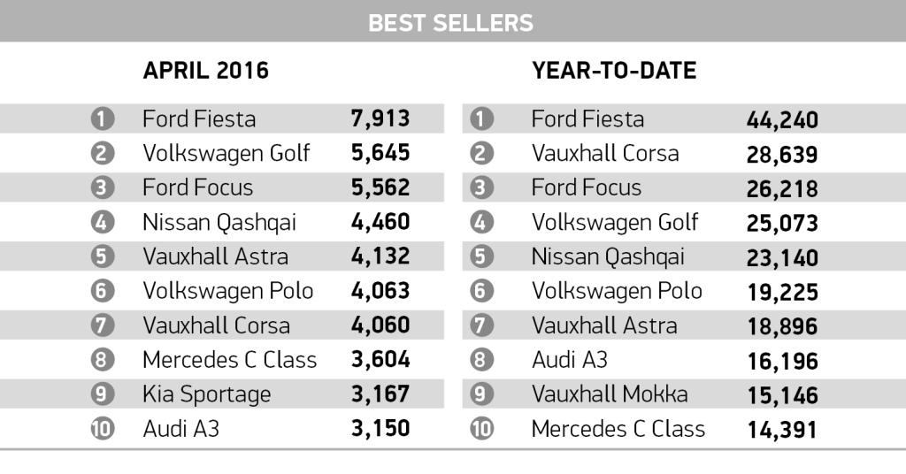 Car Apr_best sellers