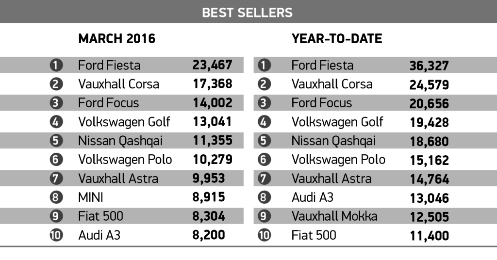 Car Feb_best sellers
