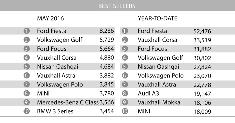 Car May_best sellers