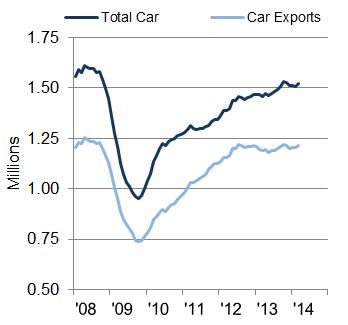 Car manufacturing output rolling year total