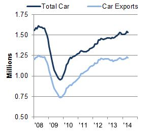 UK car manufacturing output rolling year total