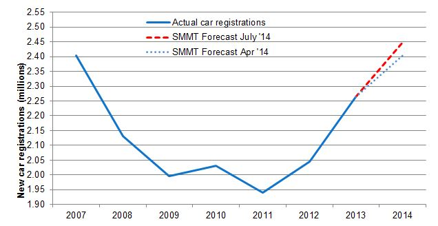 UK new car registrations 2007 2013 (full-years) and SMMT 2014 forecast