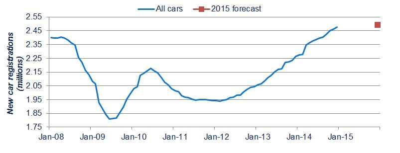 UK new car registrations (rolling year total) – 2008-2014, with 2015 forecast