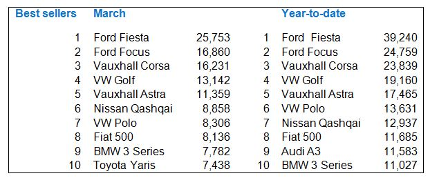 Most registered cars in March 2014