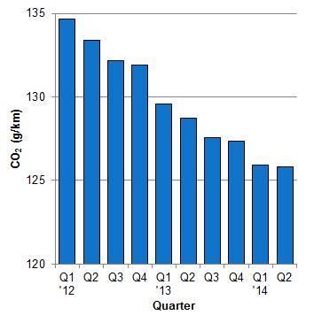 Average new car CO2 emissions by quarter – Q1 2012 to dat