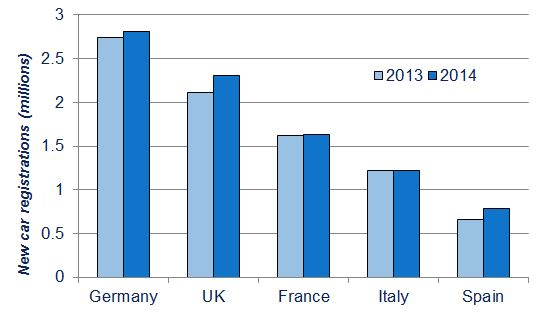 Registrations in top five EU markets, January-November 2014 (Source: ACEA)