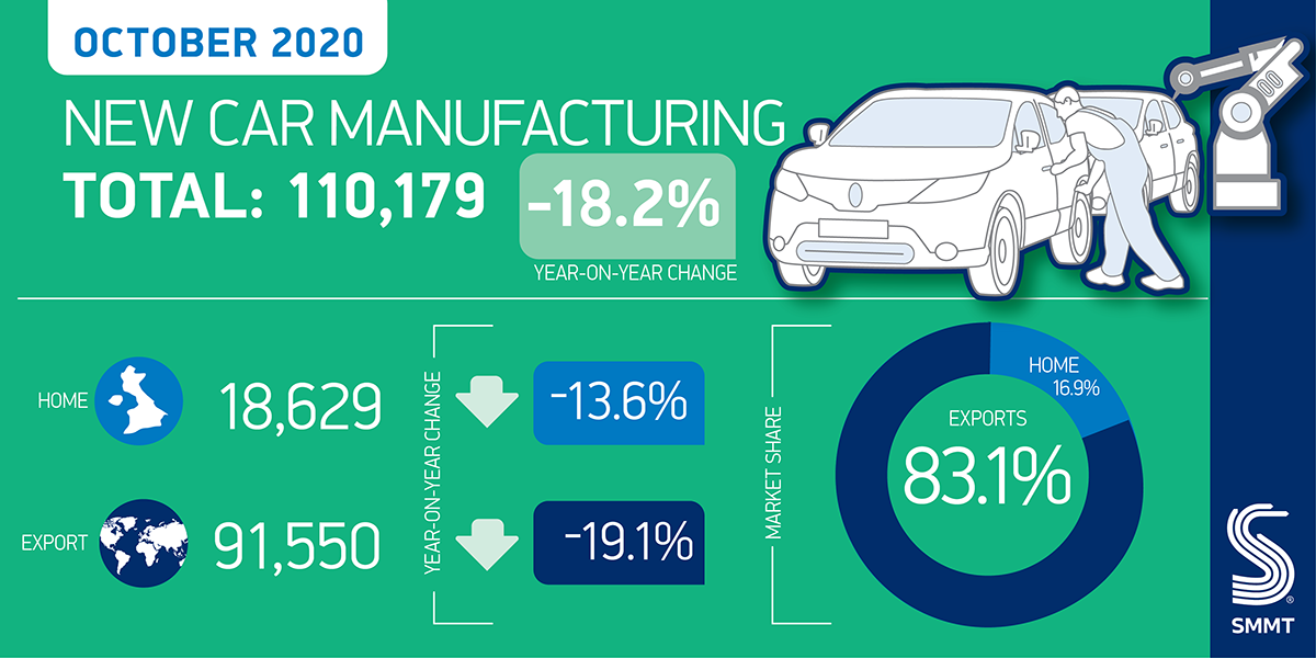 October UK car production down -18.2% as sector awaits critical Brexit deal - SMMT