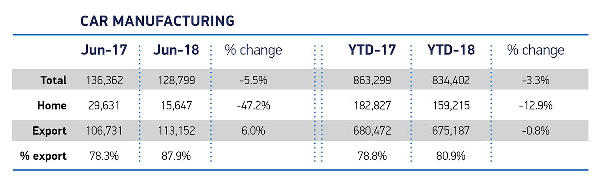 Car manufacturing table Jun 18
