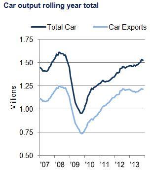 Car nov chart 1