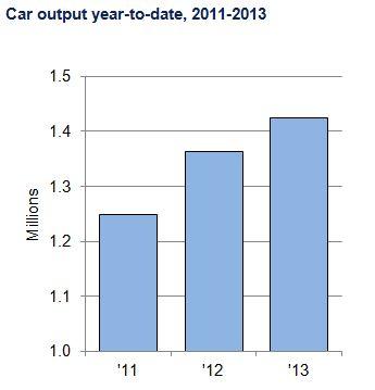Car nov chart 2