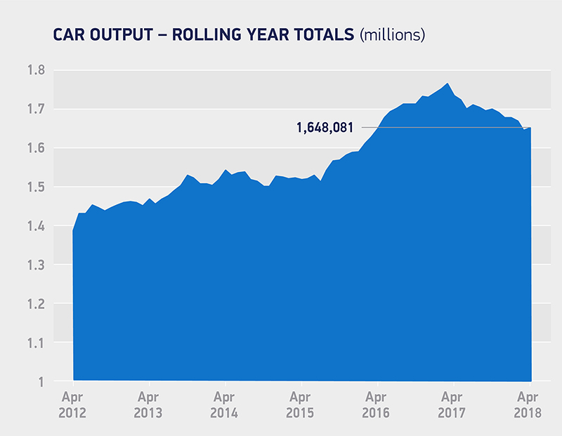 car output rolling year total