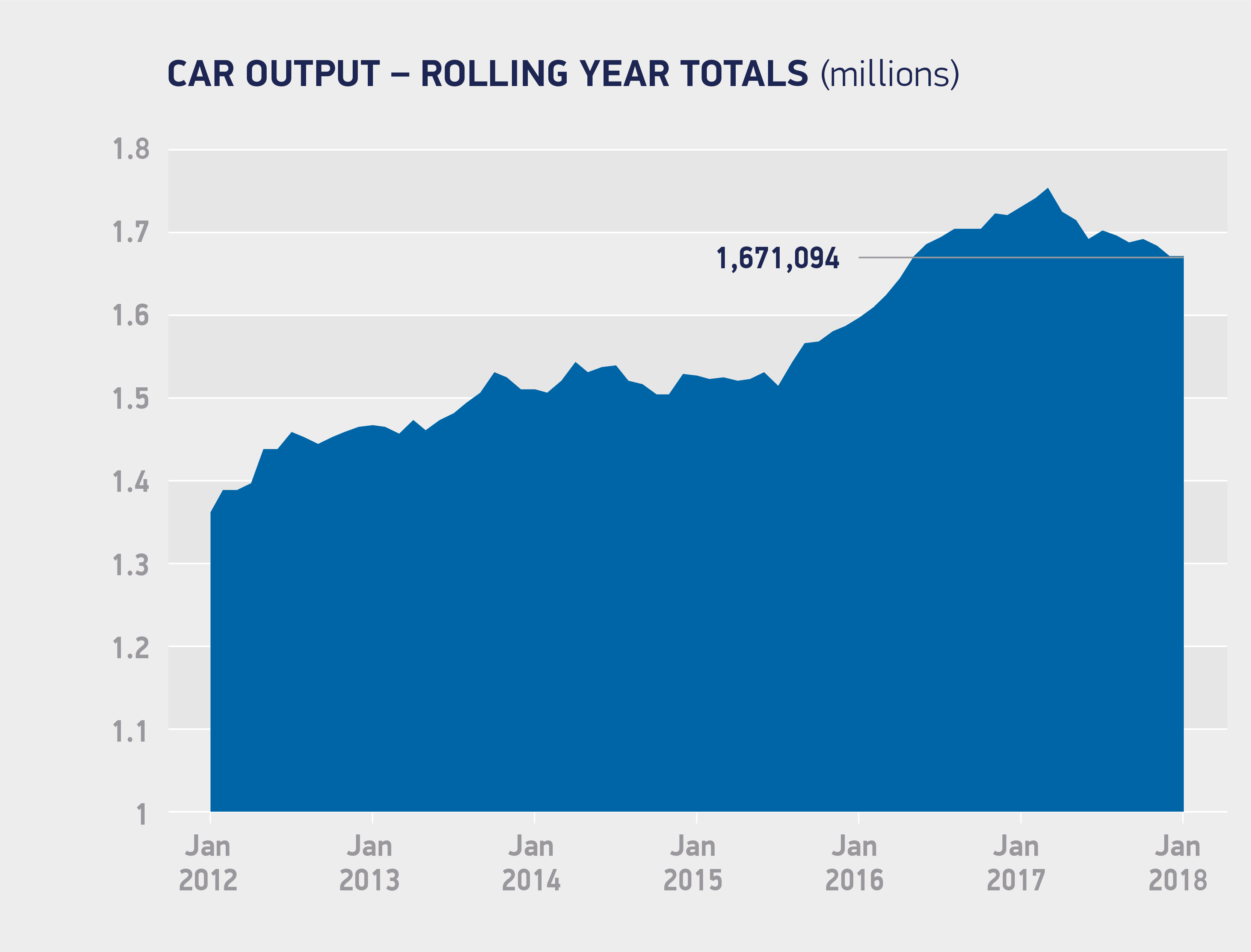 car output 2012 to 2018