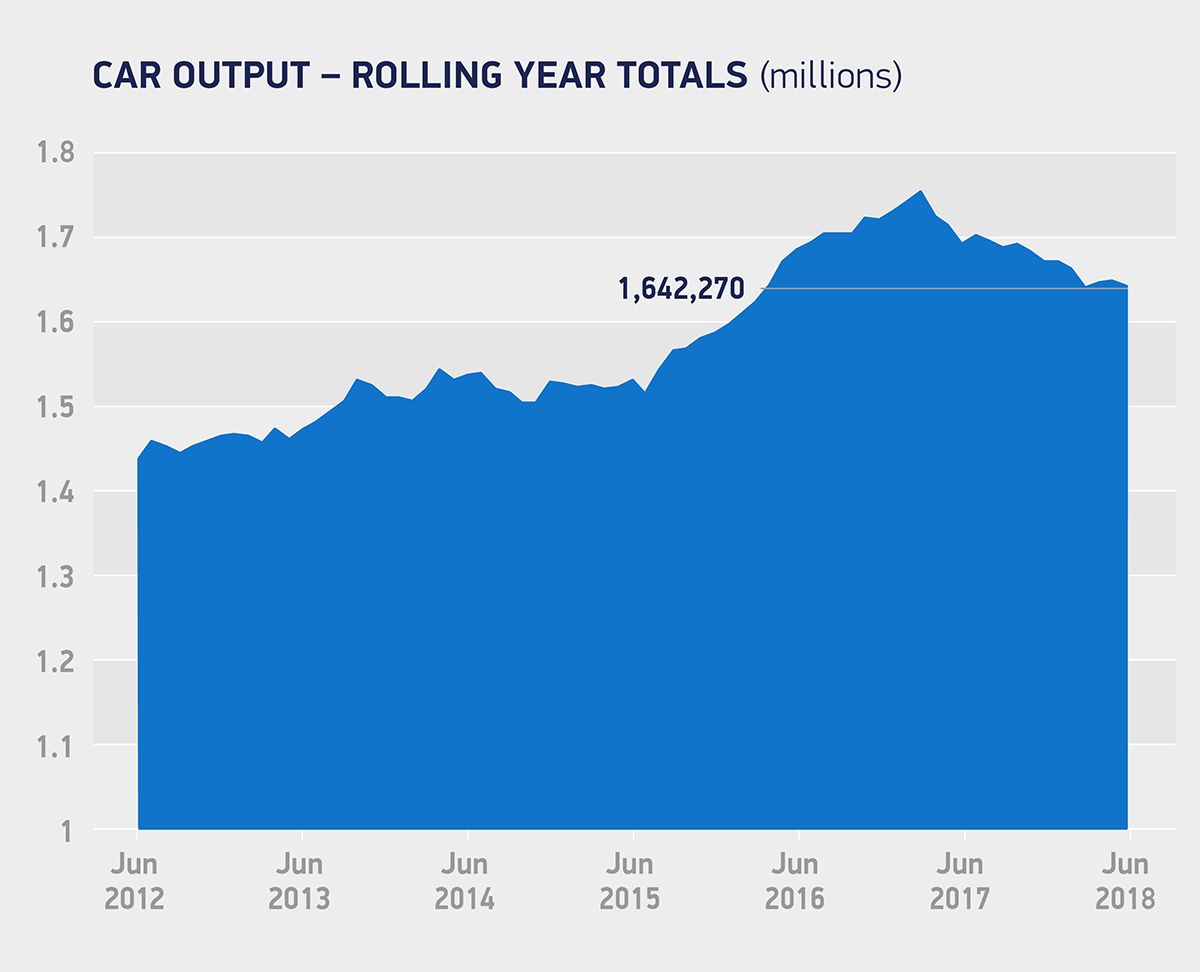 Car output_rolling year totals June 2018