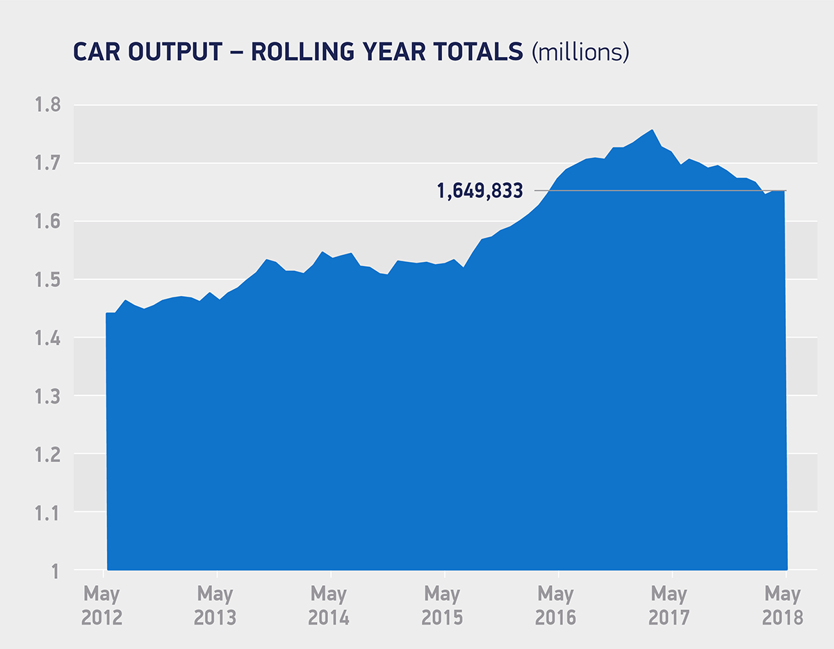 Car output rolling year total may 2018