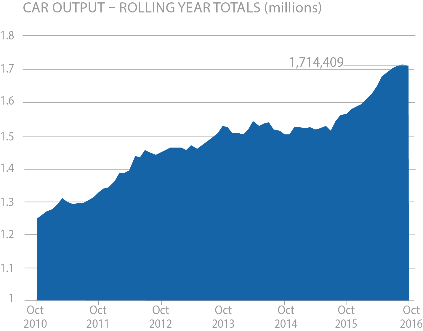 car-output_rolling-year-totals-october-2016