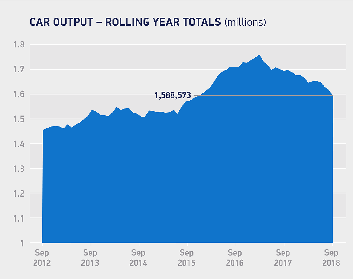 Car output_rolling year totals September 2018