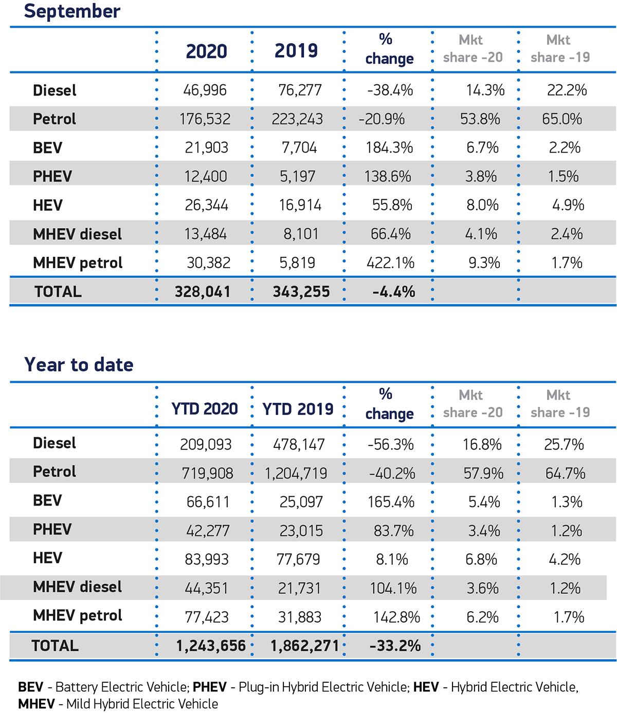 New Uk Ev And Afv Registrations Smmt Monthly Data