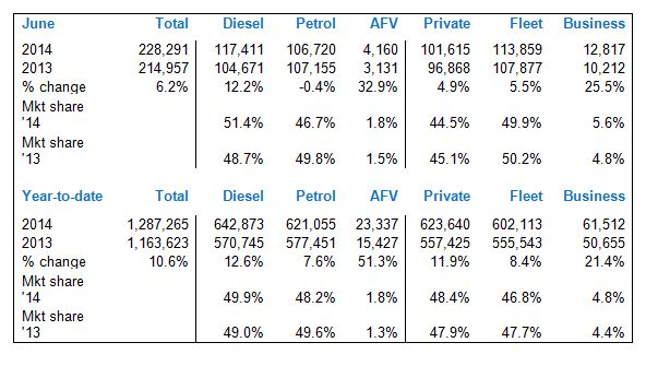 UK new car registration figures - June and Year to date (half year) 2014