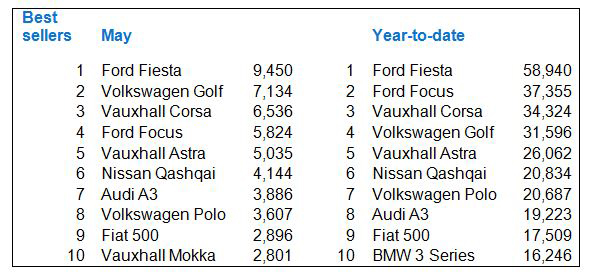 UK best selling new cars May 2014 and 2014 year to date