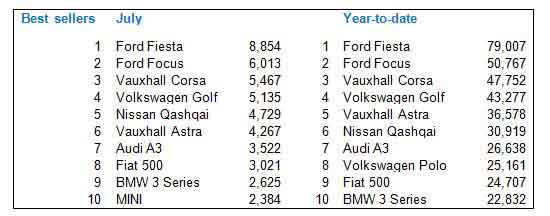 Best-selling new cars July 2014 and year-to-date