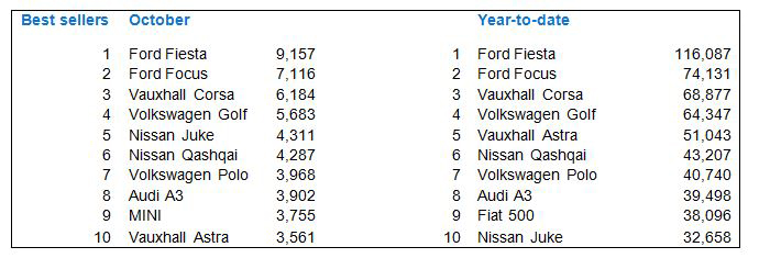 UK best-selling new cars October 2014 and year-to-date 2014