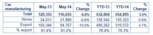 UK car manufacturing May 2014