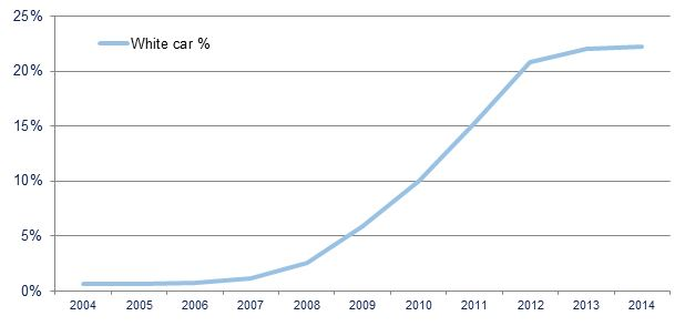 White car proportion of new car registrations 2004-2014