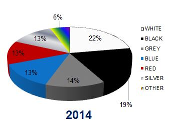 Colour of new cars registered 2014