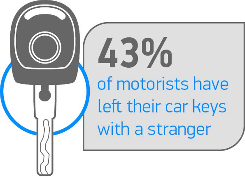 Over 40 Of Motorists Have Left Car Keys With A Stranger