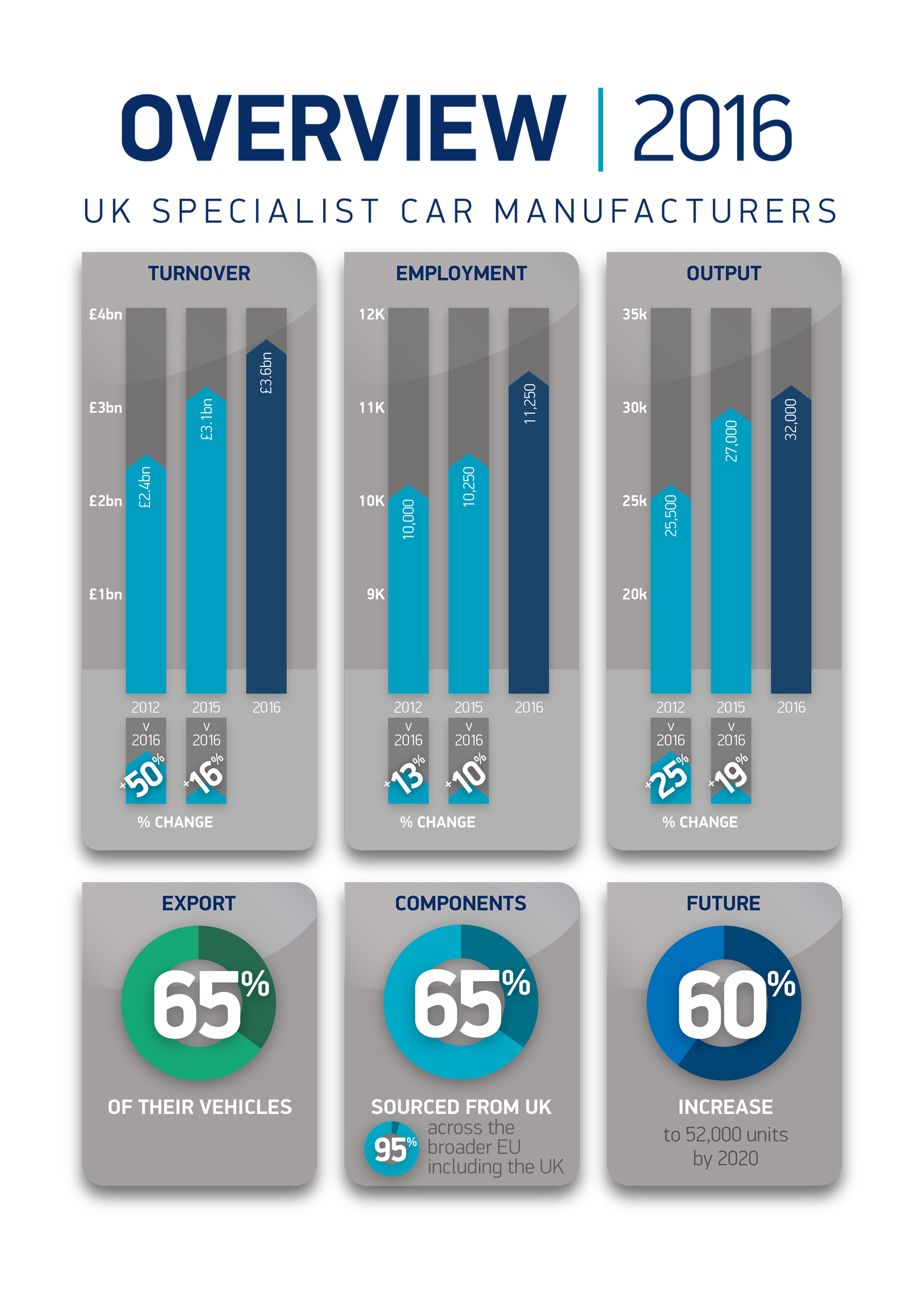 Uk Specialist Car Manufacturers Report 2017 Smmt