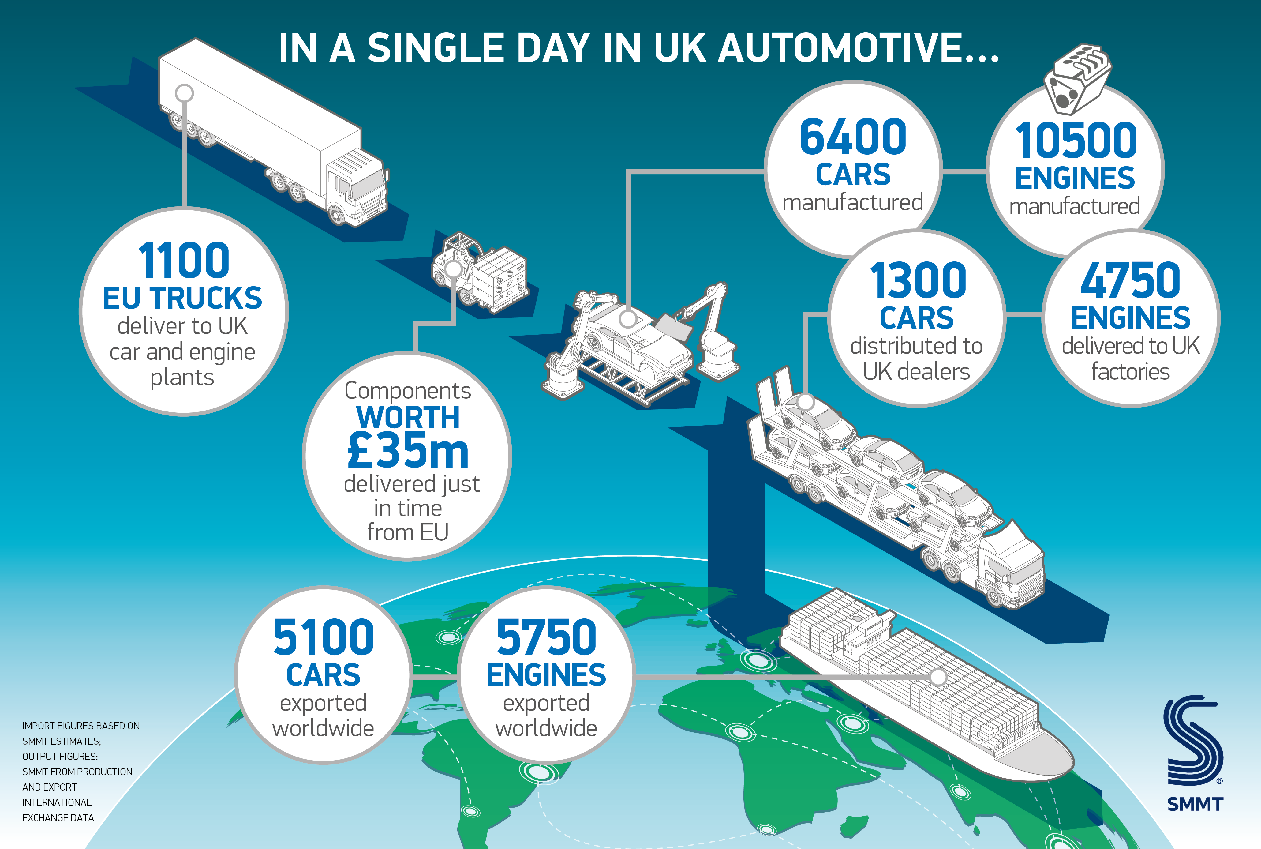 SMMT Motor Industry Facts 2019